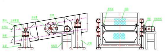 YK系列圆振动筛工作原理和结构特点:   该系列筛主要由筛箱、筛网、振动器及减振弹簧等组成。振动安装在筛箱侧板上,并由电动机通过联轴器带动旋转,产生离心惯性力,迫使筛箱振动.筛网是主要易损件。根据物料品种和用户要求,可采用高锰钢编织筛网、冲孔筛板和橡胶筛板、筛板有单层和双层两种,各类筛板均能满足筛分效率高、寿命长、不堵孔的要求。    该系列筛机为座式安装。筛面倾角的调整可通过改变弹簧支座位置高度来实现。   电动机可安装在筛框的左侧,也可安装在筛框的右侧,如无特殊要求,制造厂按物料运动方向的右安装供